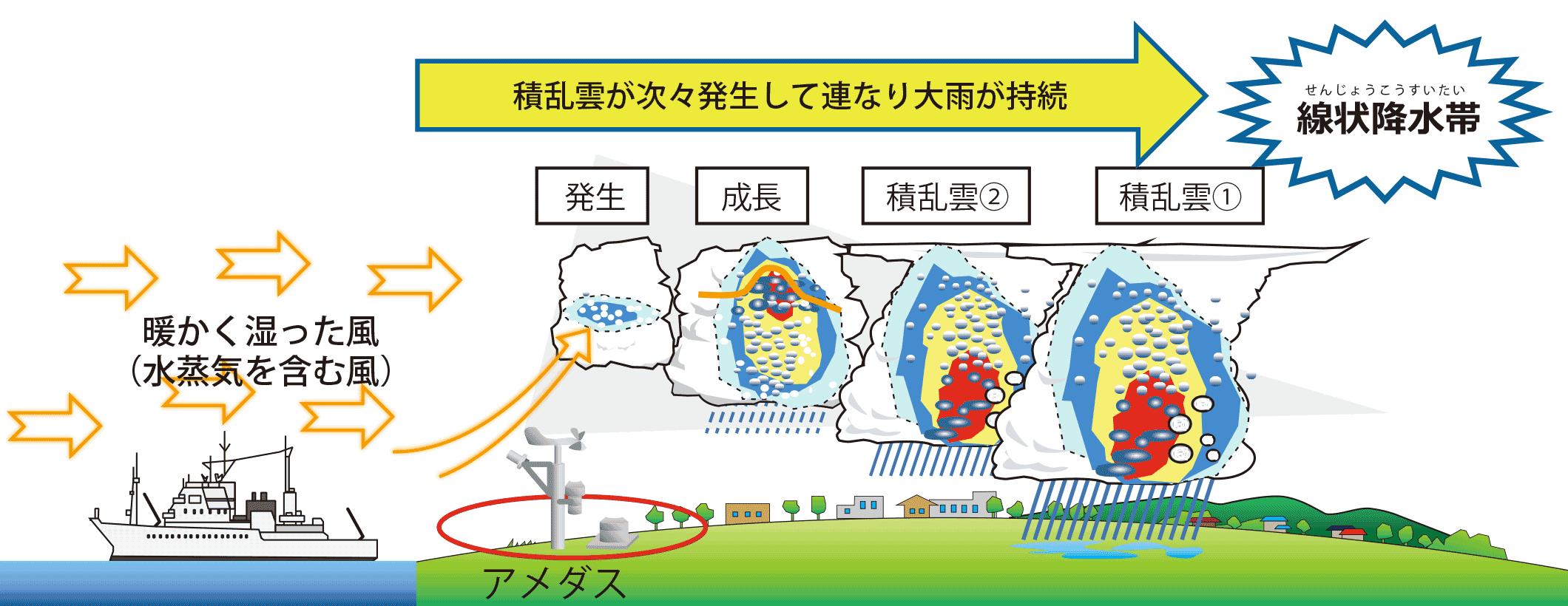 JMA-19型アメダス気象計イメージ図